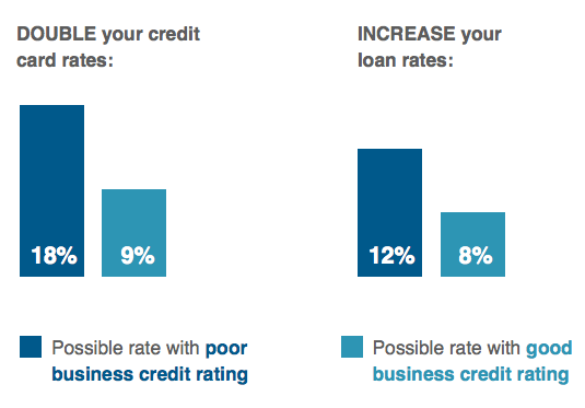 poor business credit ratings may double your credit car rates and increase your loan rates